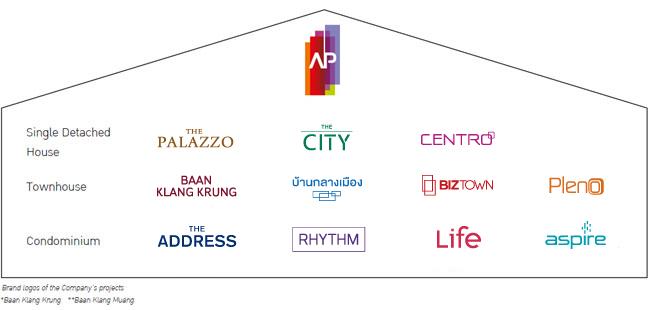 Asian Property Development 7